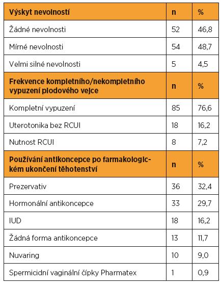 Zhodnocení výskytu nevolností, četnosti revize dutiny děložní a užívání antikoncepce