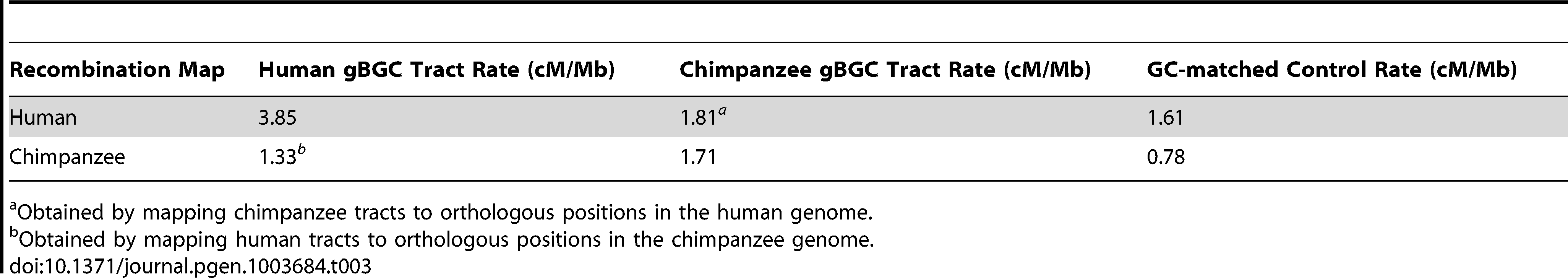 Recombination rates in gBGC tracts.