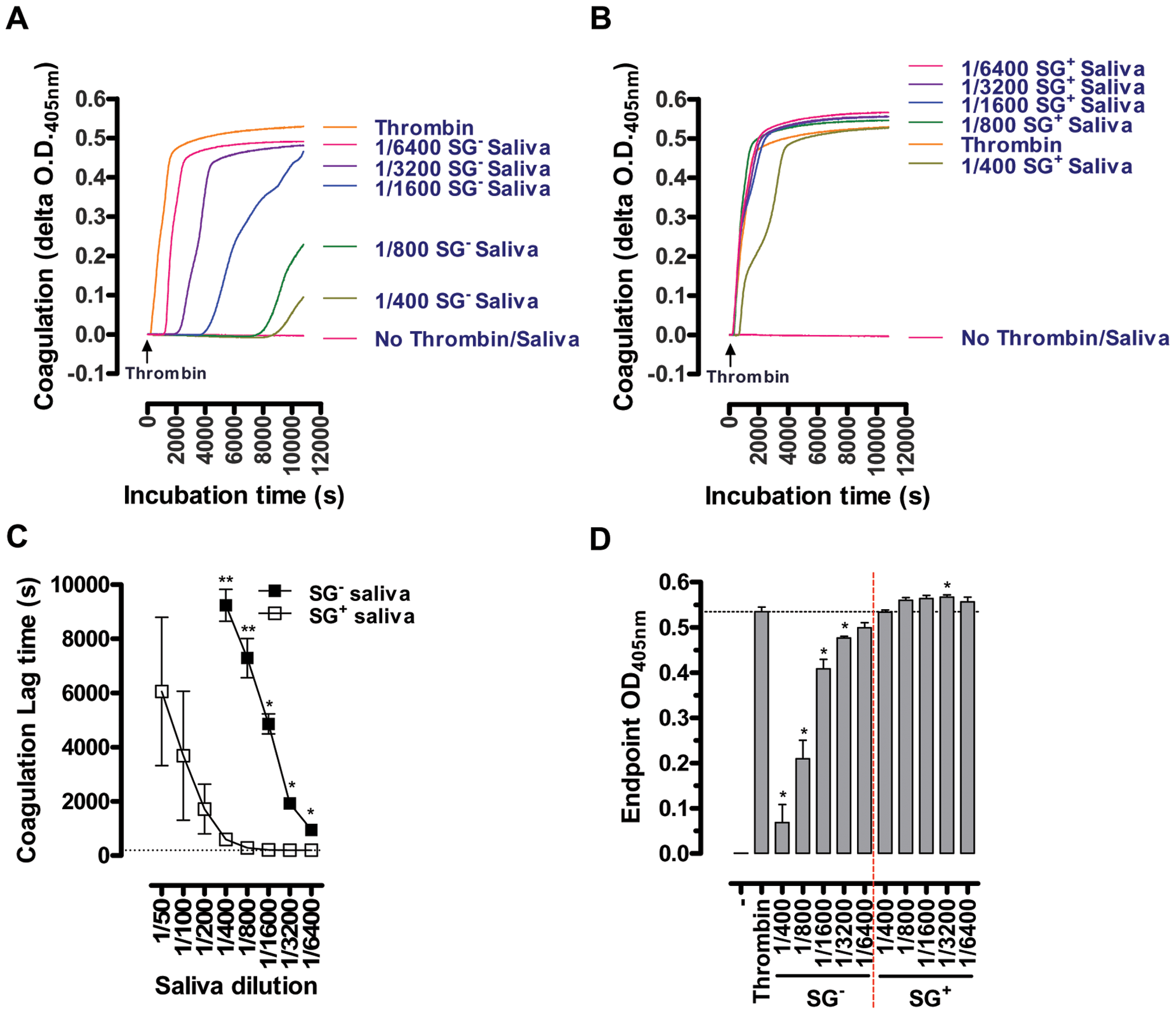 Effect of the <i>T. brucei</i> salivary gland infection on the anti-coagulant properties of tsetse fly saliva: inhibition of 25 mU/ml thrombin-induced coagulation by ½ serial SG<sup>+</sup> and SG<sup>-</sup> saliva dilutions (1/50 to 1/6400).