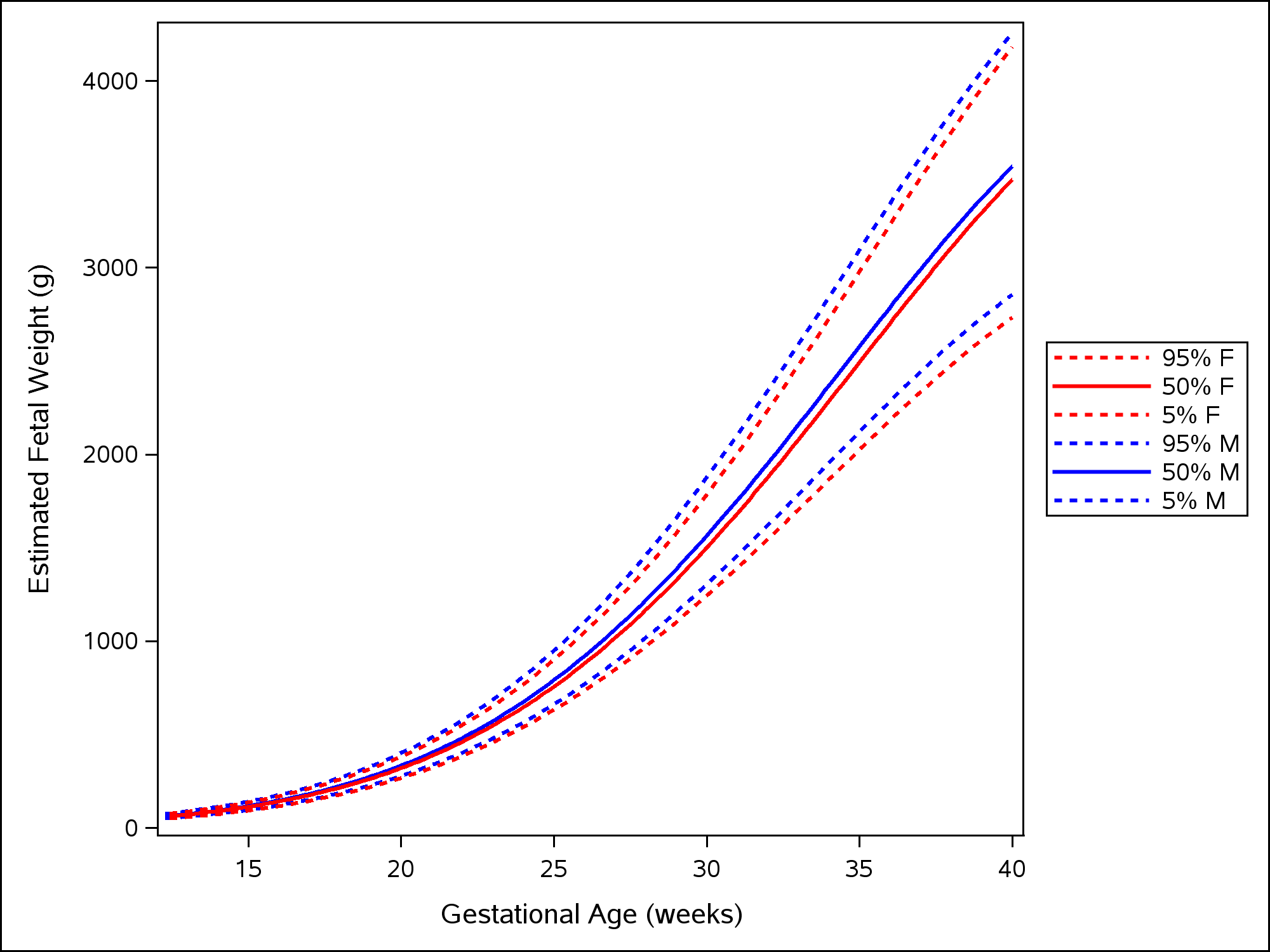 Female and male growth of estimated fetal weight during gestational weeks 14–40.