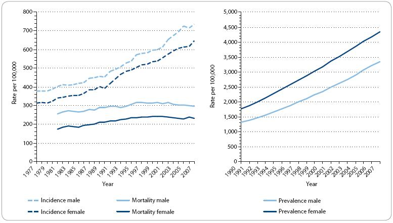 Fig. 1. Overall incidence, mortality and prevalence of all cancer diagnoses (C00–C97) in time trend (National Cancer Registry of the Czech Republic, 1977–2007).