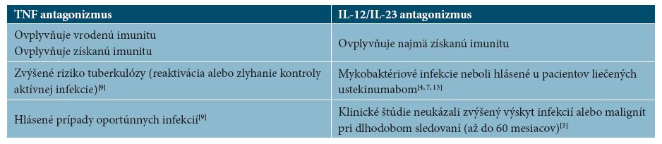 Vplyv TNF antagonizmu a IL-12/Il-23 antagonizmu na vrodenú a získanú imunitu