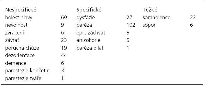 Klinické příznaky u pacientů s CSDH.