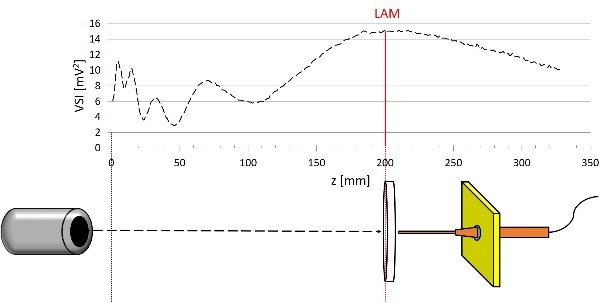 Experimental set-up shown in correlation with ultrasound field distribution along z axis. LAM: last axial maximum.