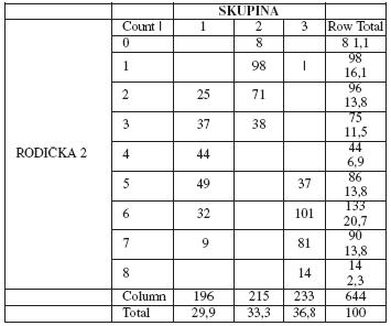 Distribuce skóre po podání analgezie v jednotlivých skupinách