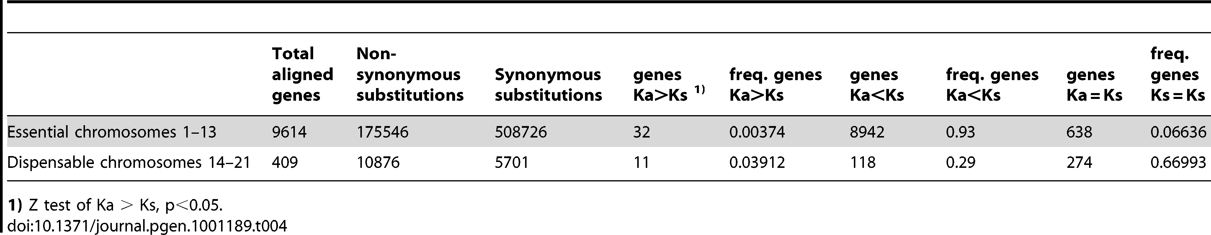 Ka/Ks ratios of aligned genes on essential and dispensable chromosomes.