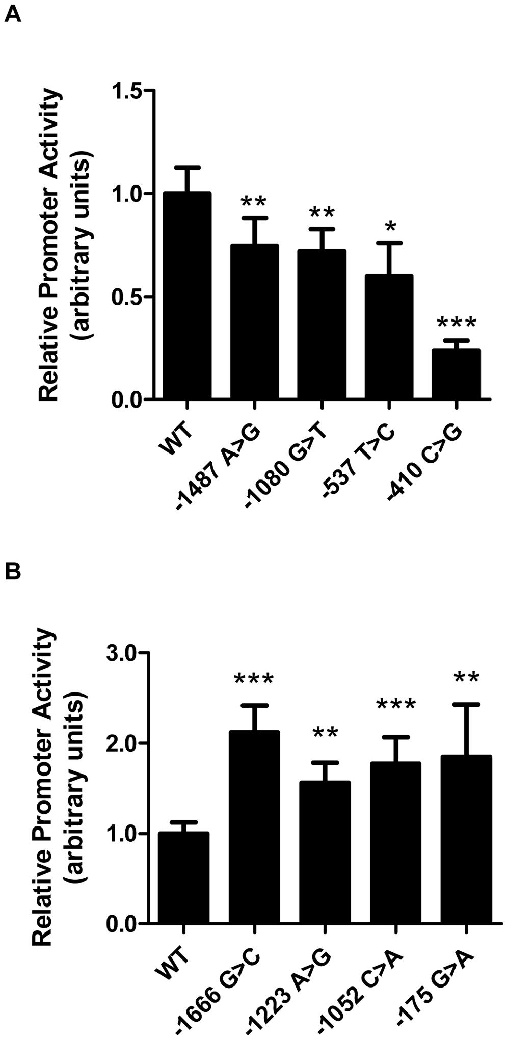 Rare <i>LIPG</i> regulatory variants modulate transcriptional activity <i>in vitro</i>.