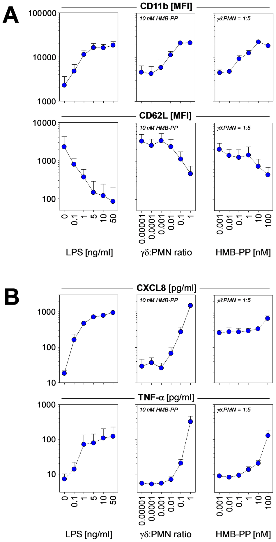 HMB-PP stimulated Vγ9/Vδ2 T cells induce neutrophil activation and production of pro-inflammatory mediators.