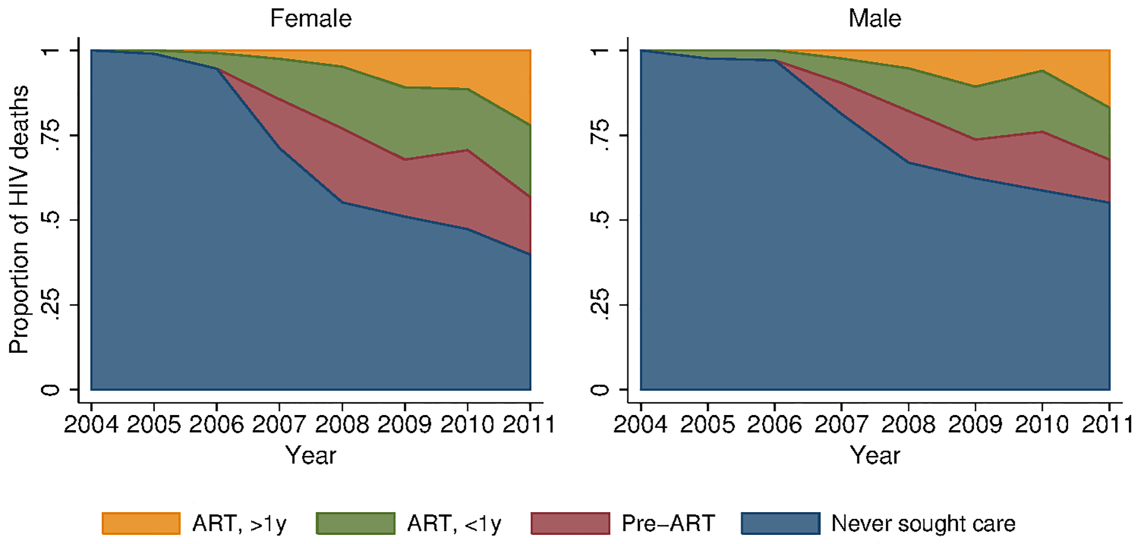 Distribution of HIV deaths across cascade of care, 2001–2011.