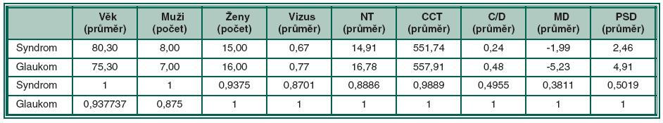 Souhrnná data pro popisný poměrový graf pro zkoumané soubory pacientů