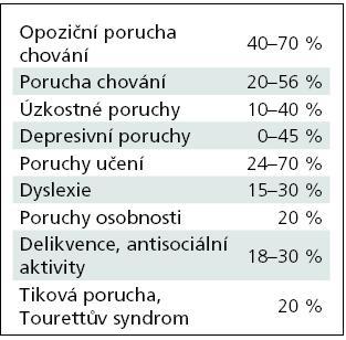 Výskyt komorbidních poruch u ADHD [43].