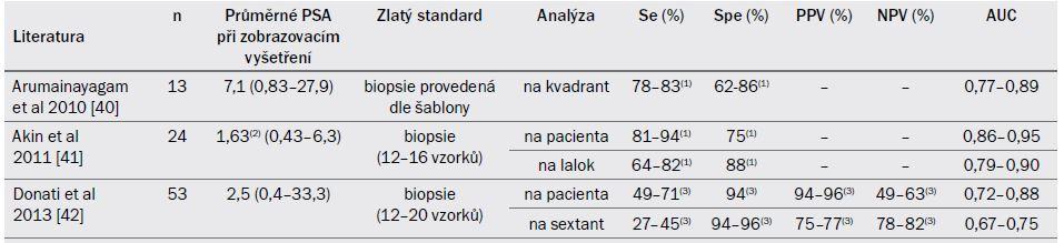Tab. 19.2. Indikace multiparametrické MRI prostaty (T2-vážený, difuzně-vážený obraz a dynamická, kontrastní MRI ) při detekci a lokalizaci lokální recidivy po radioterapii.