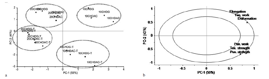 Fig. 1 Principal component analysis: a – scores plot, b – correlation loadings plot