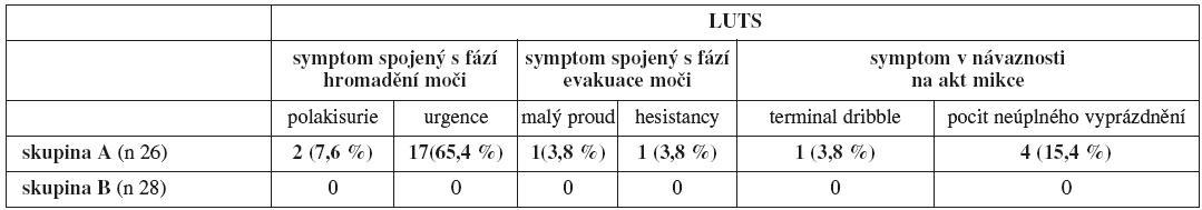 Přehled dominující LUTS u žen s LUTD po Burchově kolposuspenzi (skupina A) a ve skupině kontrol
