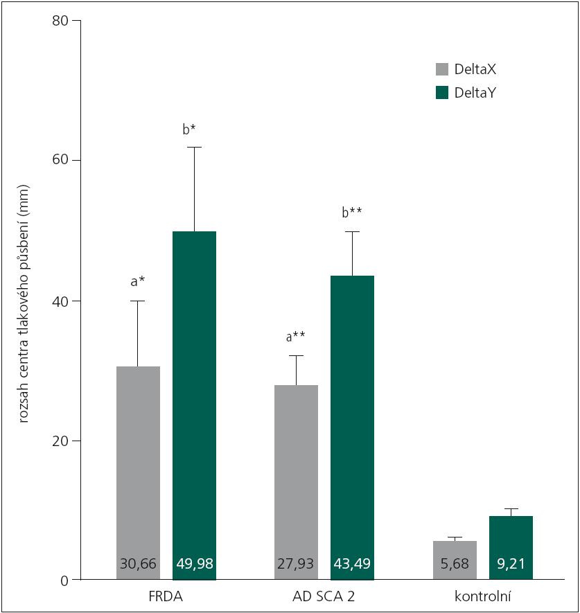 Porovnání rozsahů centra tlakového působení u sledovaných skupin (MANOVA design). FRDA – Friedreichova ataxie, SCA2 – spinocerebelární ataxie typu 2, *signifikantní rozdíl průměrů s rizikem p < 0,05; na základě post-hoc testů, **signifikantní rozdíl průměrů s rizikem p < 0,01; na základě post-hoc testů, a-signifikantní rozdíl mezi skupinami FRDA vs KONTROLA, na základě post-hoc testů, b-signifikantní rozdíl mezi skupinami SCA2 vs KONTROLA, na základě post-hoc testů