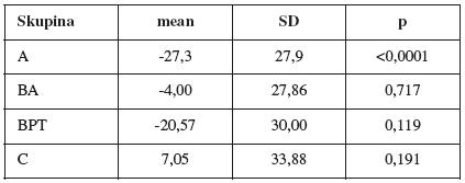 Rozdíly gama úhlu při Valsalvově manévru