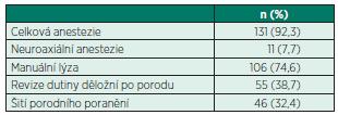 Použitá anestezie a typy výkonů v časném poporodním období (n = 142)