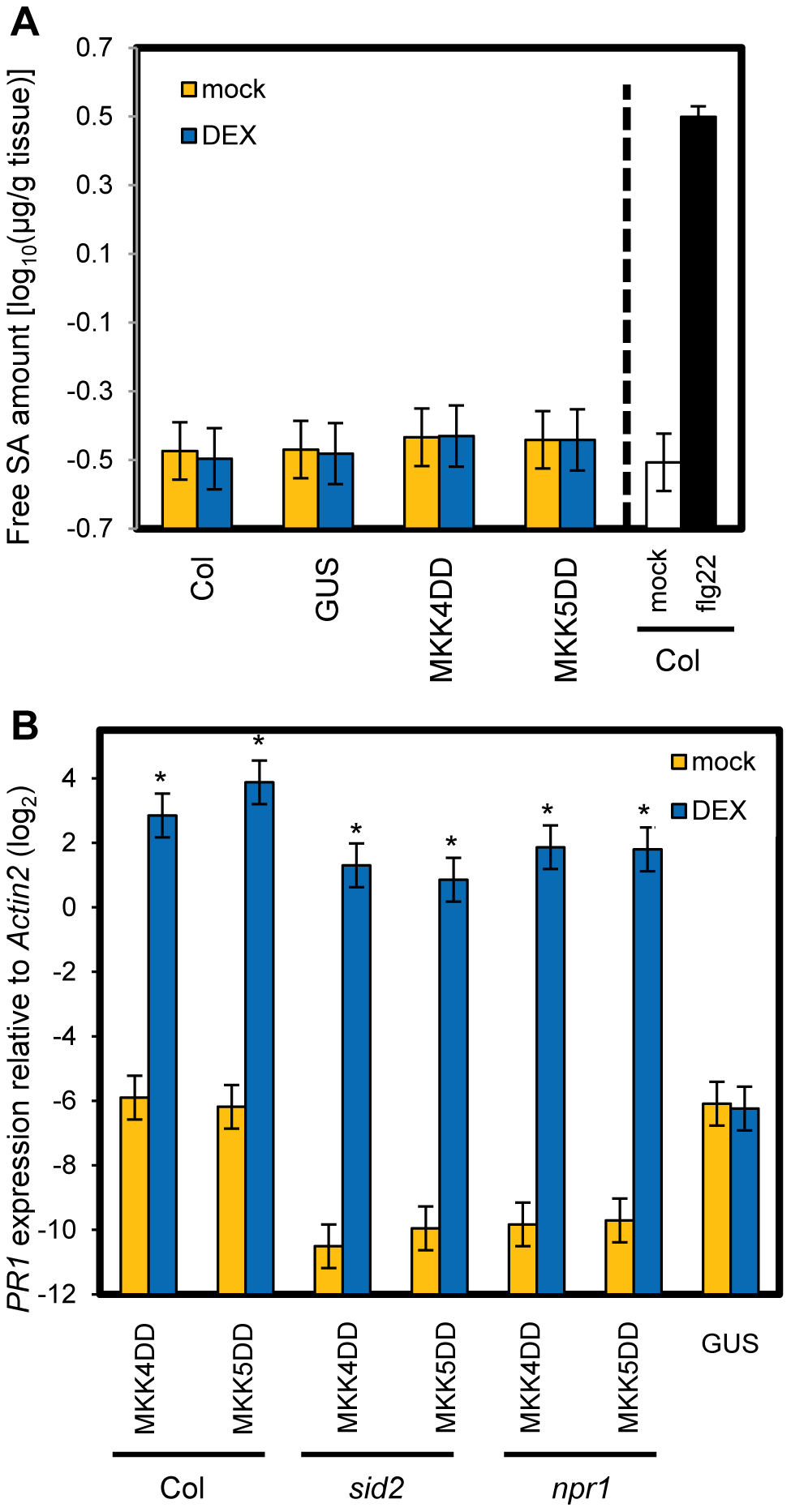SA signaling is not involved in <i>PR1</i> induction by sustained MAPK activation.