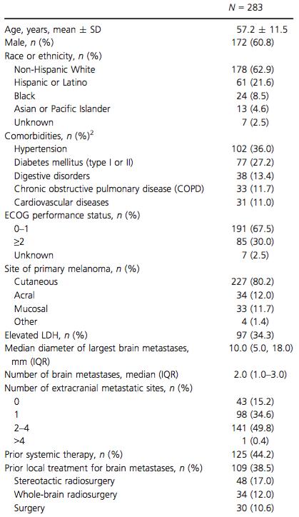 Patient characteristics<sup>1</sup>.