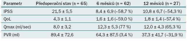 Hodnocení změn mikčních parametrů po léčbě.