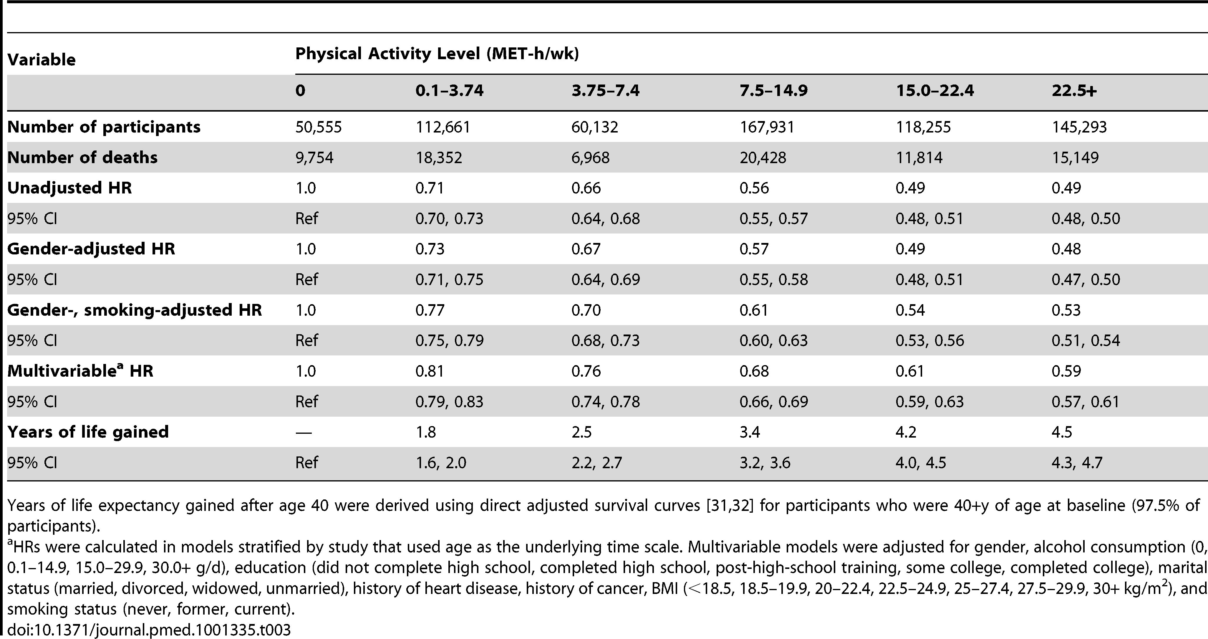 Leisure time physical activity and hazard ratio of mortality and years of life gained after age 40.