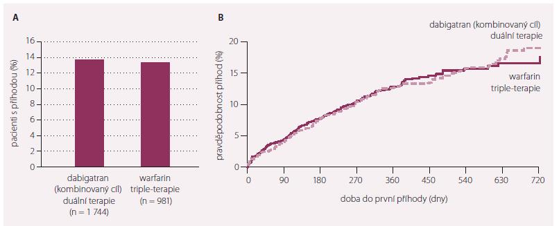 Studie RE-DUAL PCI. Doba do smrti, trombembolické příhody či revaskularizace.