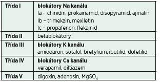Klasifikace antiarytmik dle Vaughana-Williamse