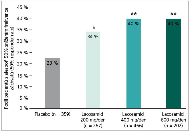Podíl respondérů, pacientů s alespoň 50% snížením frekvence záchvatů v registračních studiích. Maximální terapeutická dávka lacosamidu registrovaná v EU je 400 mg/den; *P < 0,05; ** P < 0.001, IT – všichni randomizovaní pacienti, kteří užili ≥ 1 dávku LCM s ≥ 1 měřením účinnosti po výchozím období. Upraveno dle [7,17]