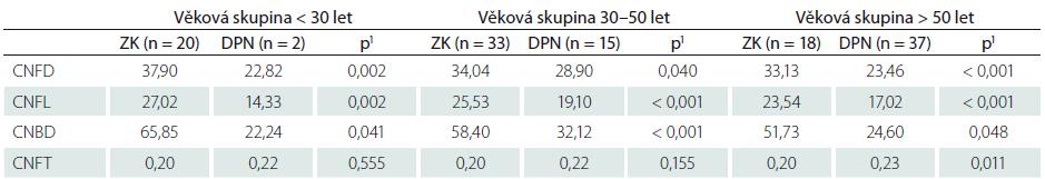 Průměrné hodnoty parametrů korneální konfokální mikroskopie v jednotlivých věkových skupinách pacientů s DPN a zdravých kontrol.