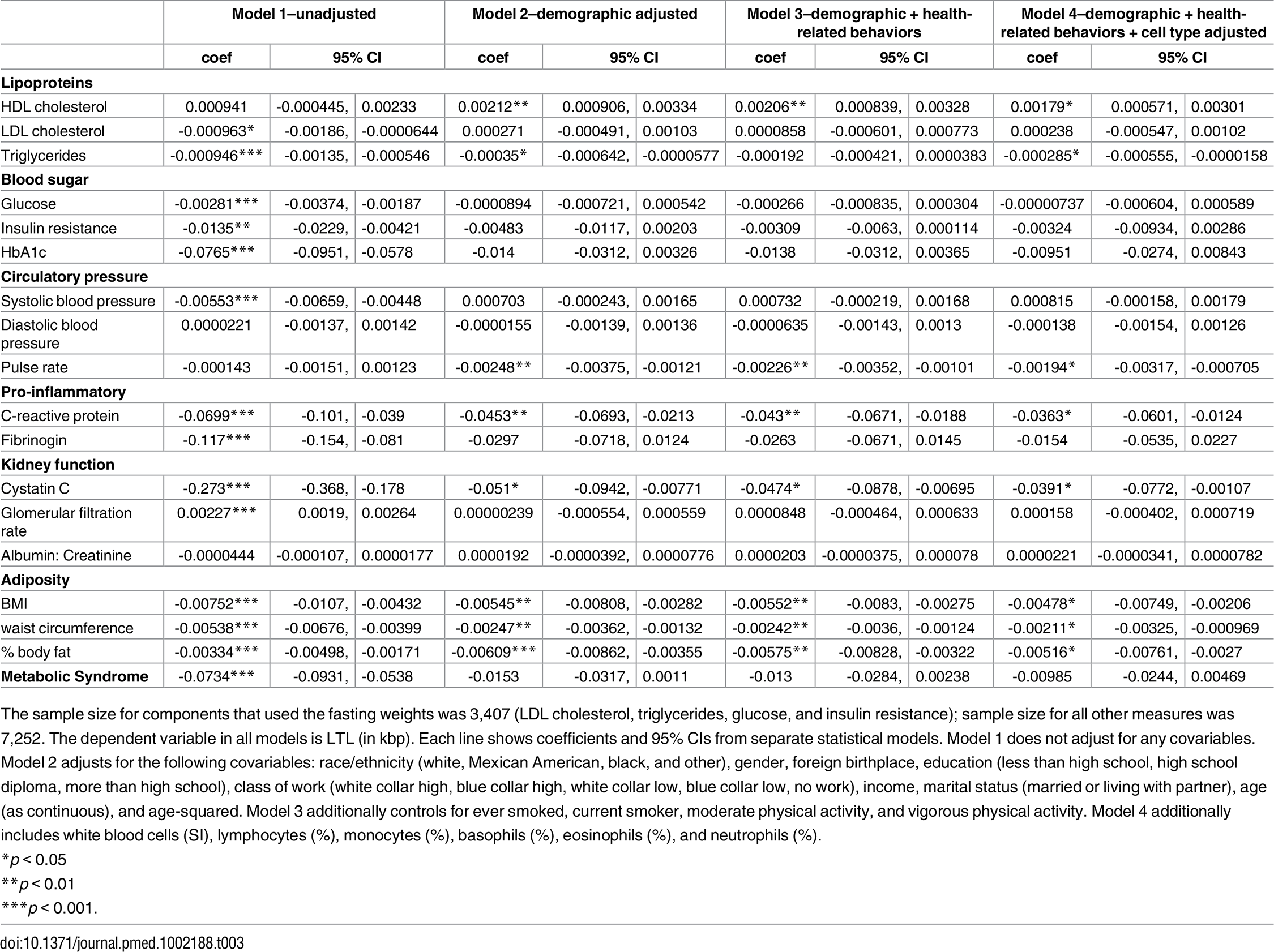 Regression of LTL on continuous biomarkers, ages 20 to 84, NHANES 1999–2002.