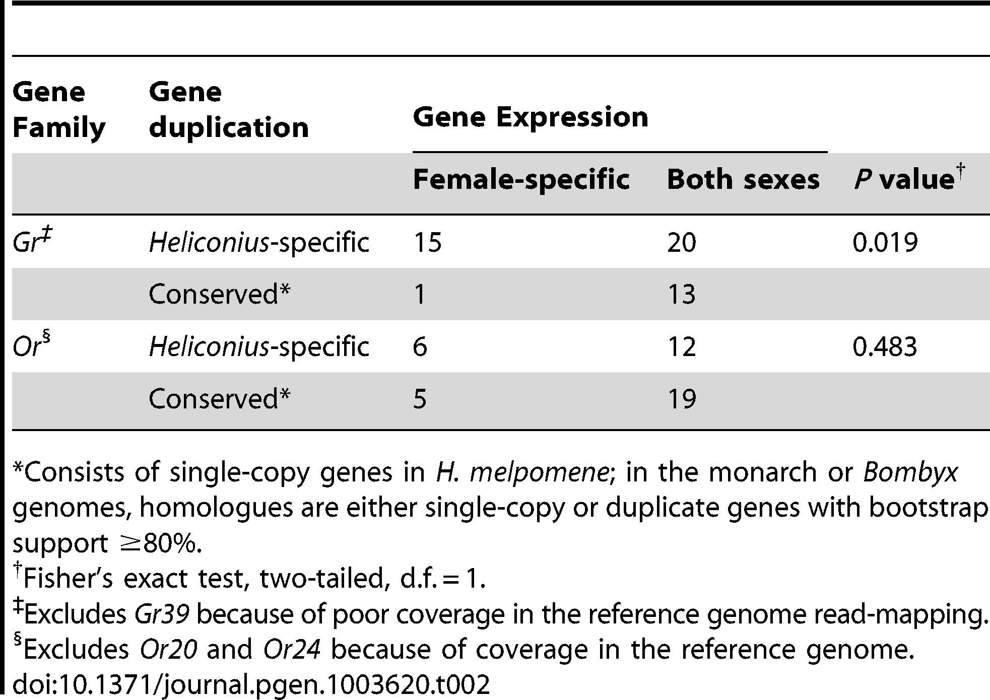 An overabundance of <i>Grs</i> expressed in female legs are the result of <i>Heliconius</i>-specific duplication.