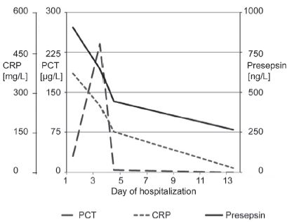 Fig. 2. Time series of presepsin, PCT and CRP of patient No.1 from the 1<sup>st </sup>day after admission or development of sepsis to the day when monitoring of the septic condition was terminated.