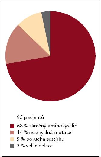 Obr. 1b. Zastoupení kauzálních mutací u hemofilie B v České republice.