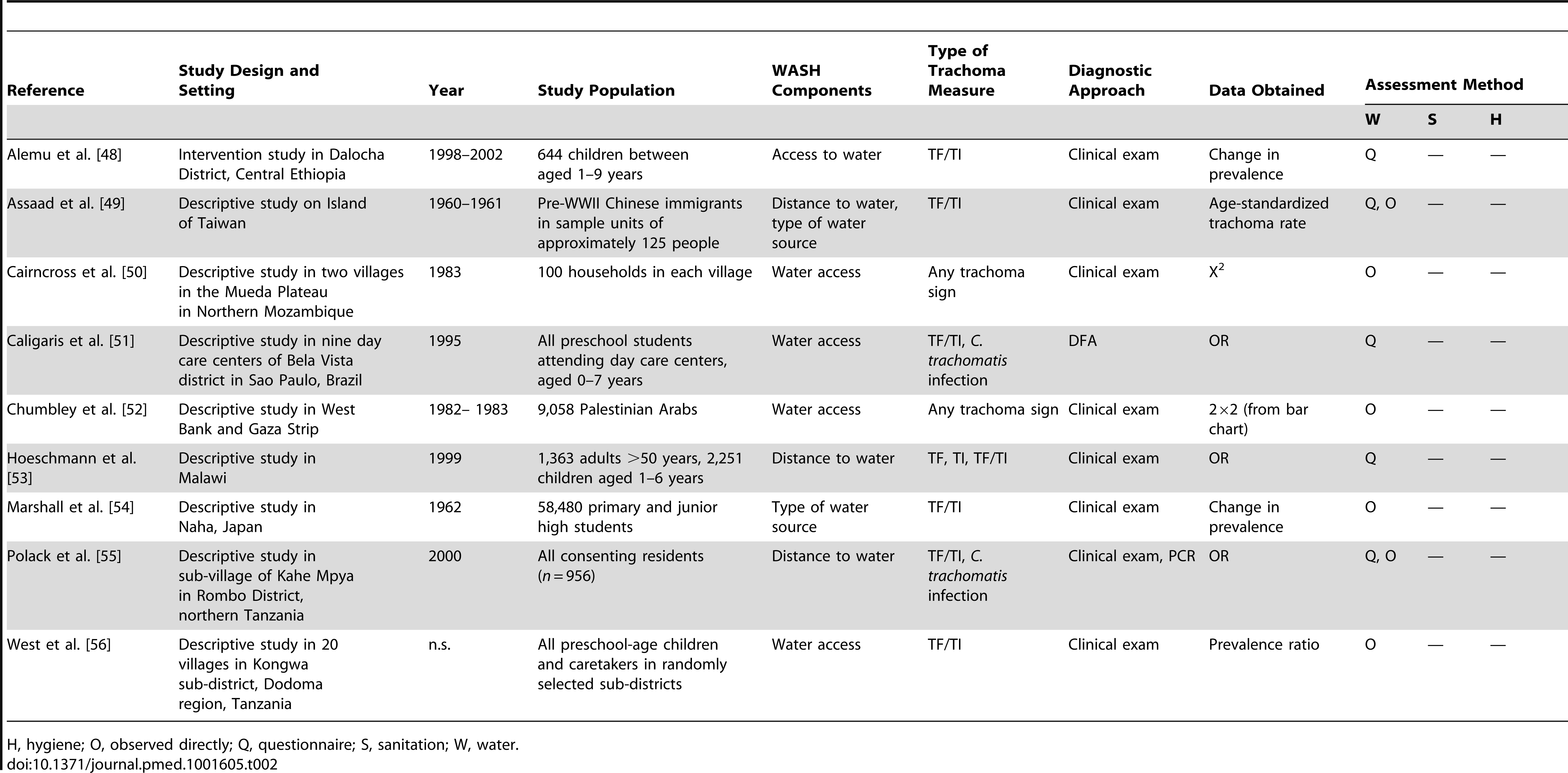 Summary of publications reporting only on water-related risk factors.