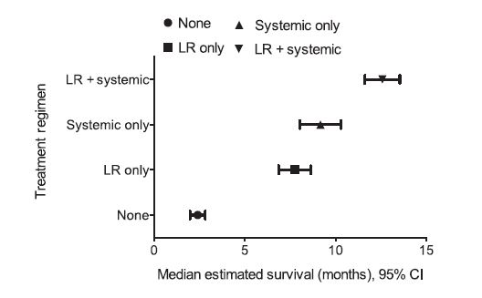 Figure 2. Median estimated survival time by treatment regimen. P < 0.001. LR, locoregional.