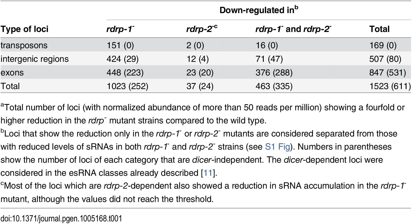 Number of loci down-regulated at sRNA level in <i>rdrp-1</i><sup>-</sup> and <i>rdrp-2</i><sup>-</sup> mutants<em class=&quot;ref&quot;><sup>a</sup></em>.