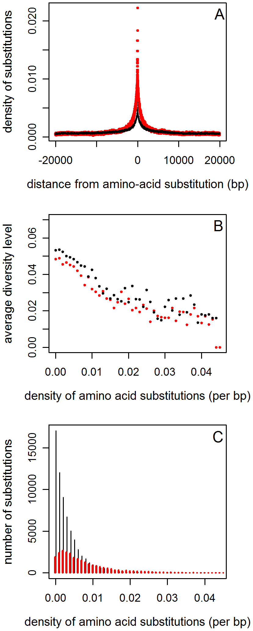 The reduction in diversity around amino acid substitutions, controlling for clustering.