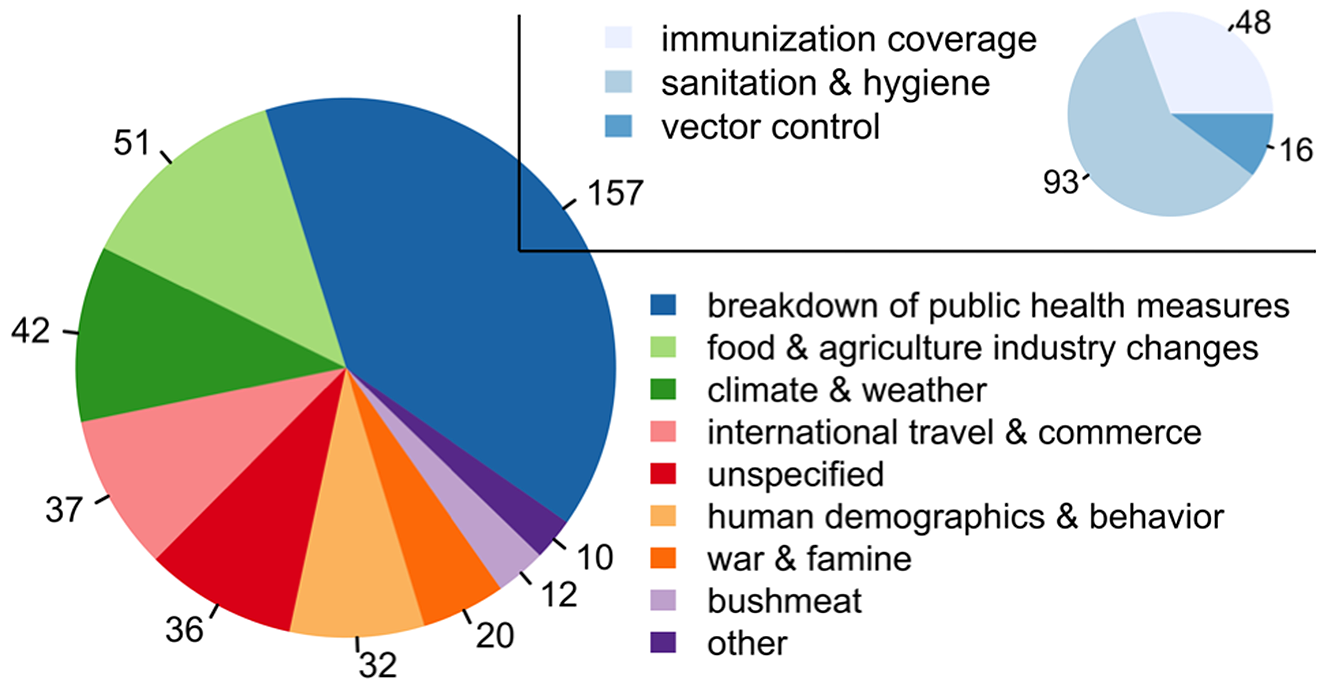 """The number of outbreaks by driver, with the subplot representing the subdrivers within the category """"breakdown of public health measures"""" (<em class=&quot;ref&quot;>Table S3</em>)."""
