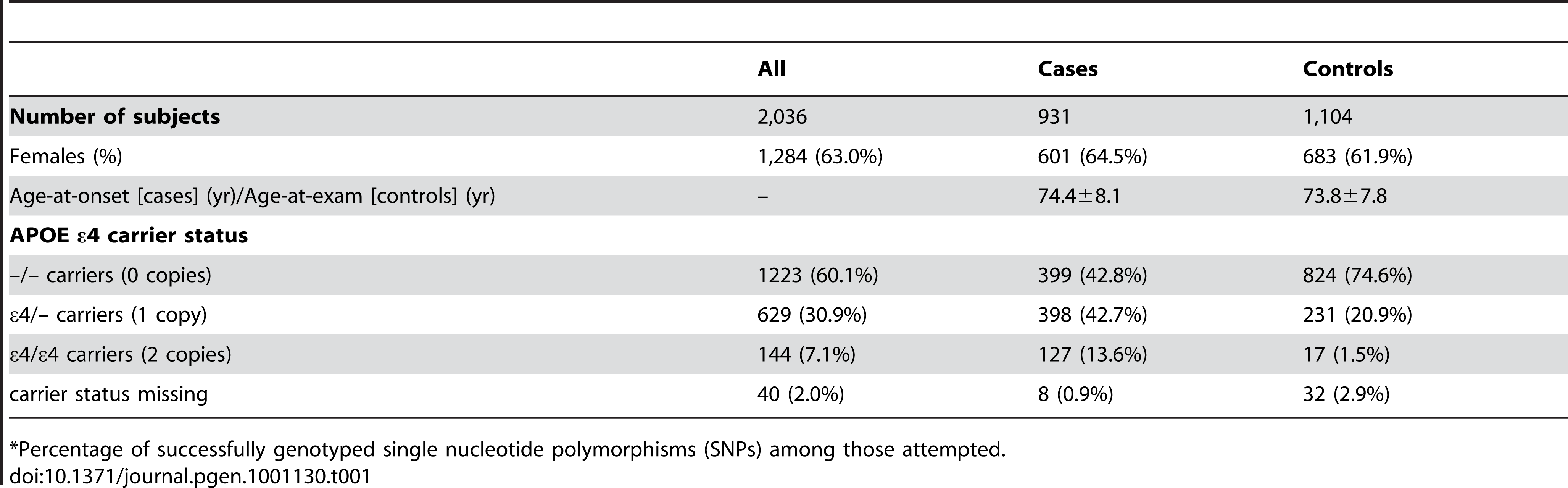 Demographic characteristics of participants in the study sample (mean ± SD or number (percent)).