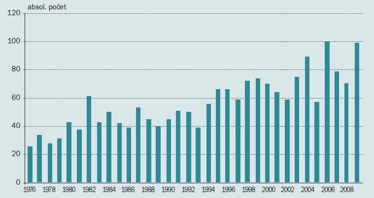 Trend 1 913 nádorů penisu v ČR v letech 1976–2009.