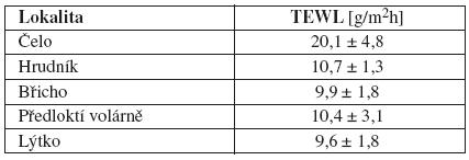 Příklad hodnot měření TEWL (g/m2h) u 16 dobrovolníků  Tewametrem podle anatomické lokality (26)