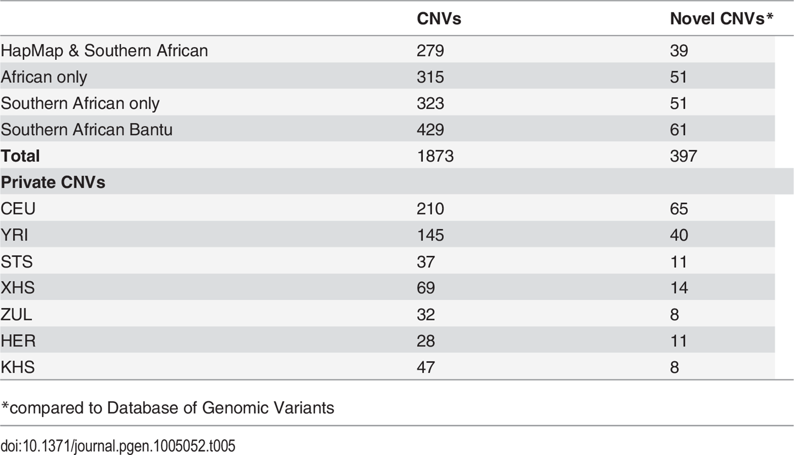 Copy number variants shared among study populations and with previously reported structural variants.