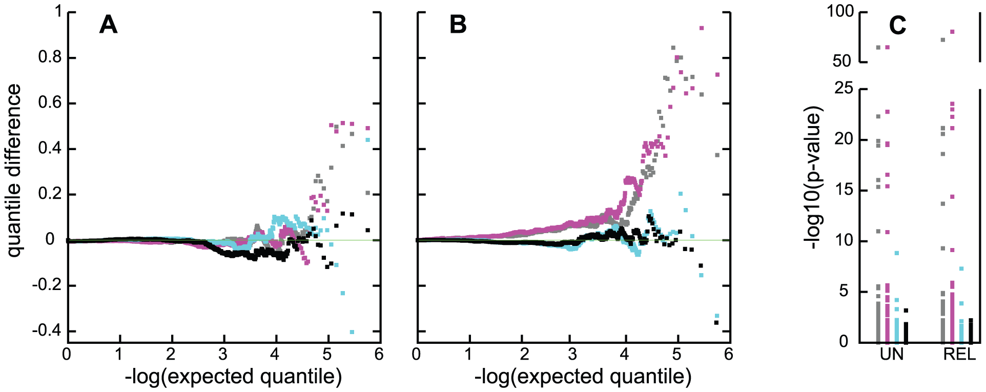 Quality control evaluation of association tests in the CC<sub>un</sub> and CC<sub>all</sub> samples.