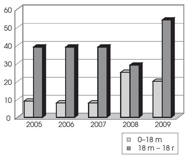 Zastoupení pacientů operovaných v jednotlivých letech před a po doporučeném věku 18 měsíců.