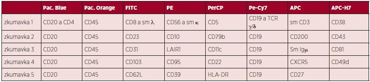 Panel protilátek k analýze chronických lymfoproliferací z B-lymfocytů. Dle Euroflow 2013.