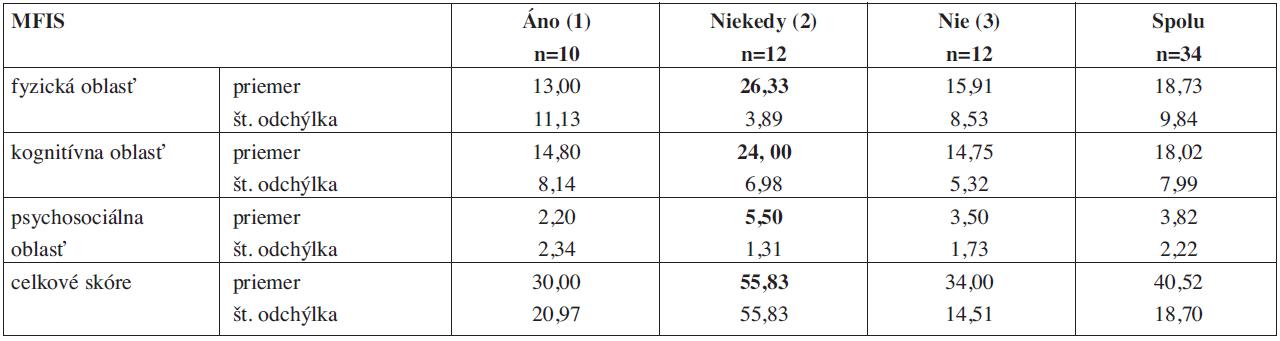 Porovnanie priemerných hodnôt jednotlivých kategórií dotazníka MFIS medzi skupinami s diferenciáciou k účasti v pravidelnej fyzioterapii (EDSS 0-3,5).