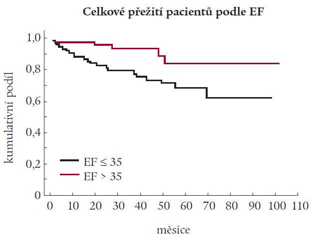 Přežívání pacientů dle ejekční frakce levé srdeční komory.