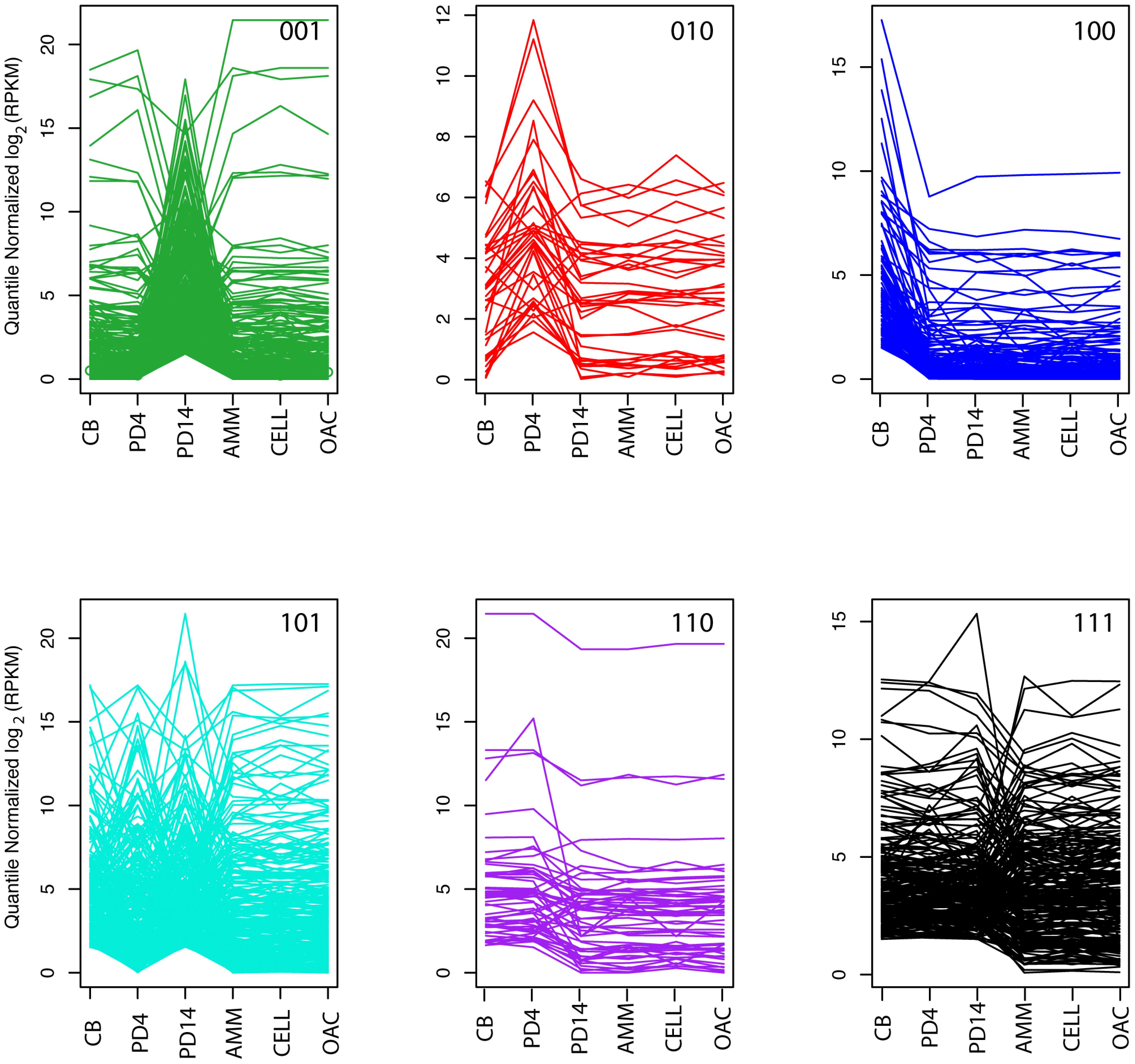 Compound gene co-expression profiles.