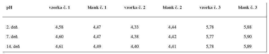 Výsledky pH merania na 2., 7. a 14. deň po príprave gélov