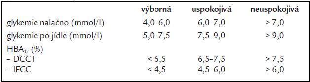 Dosahování cílových hodnot kompenzace DM – dle standardů péče ČDS 2004.